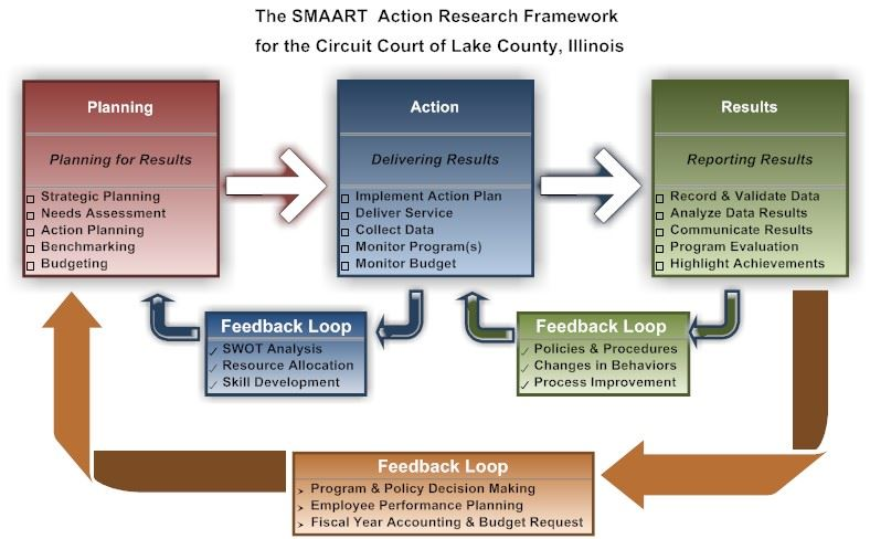 Flow chart explaing the SMAART Performance Management Program process